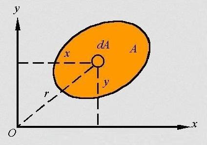 دانلود جزوه تعیین مرکز سطح و محاسبه ممان اینرسی